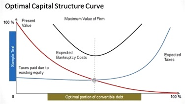pecking order theory Many theories of capital structure have been put forward to find the optimal  capital structures for the firms such as trade off theory, pecking order theory and  free.