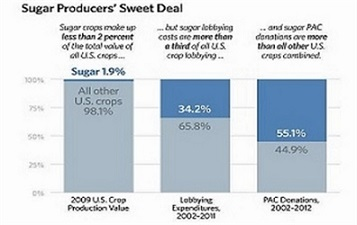 sugar 13-occupy-sugar-chart-2_w560_h375_2x