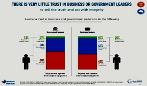 truth edelman-trust-barometer-2014-australia-data-21-638