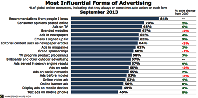 ads Nielsen-Most-Influential-Forms-of-Advertising-Sept2013