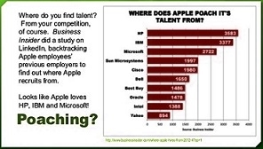 poach startups-attracting-and-retaining-talent-updated-3613-29-638