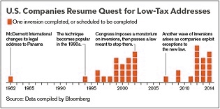 tax us-companies-resume-quest