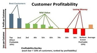 customers-big-data-meets-customer-profitability-analytics-18-728-copy